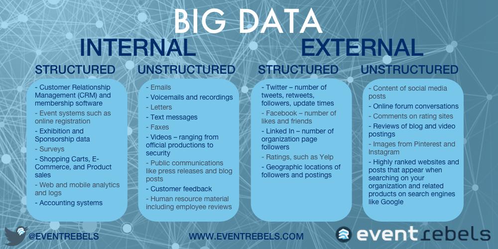 ER Big Data