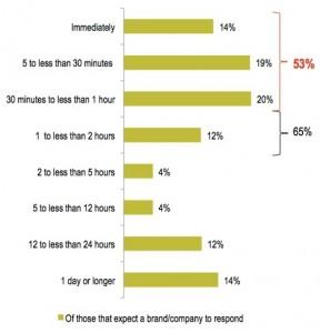 brand-response-time