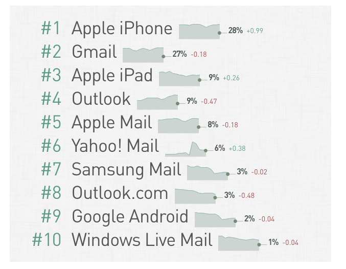 most popular Email Clients