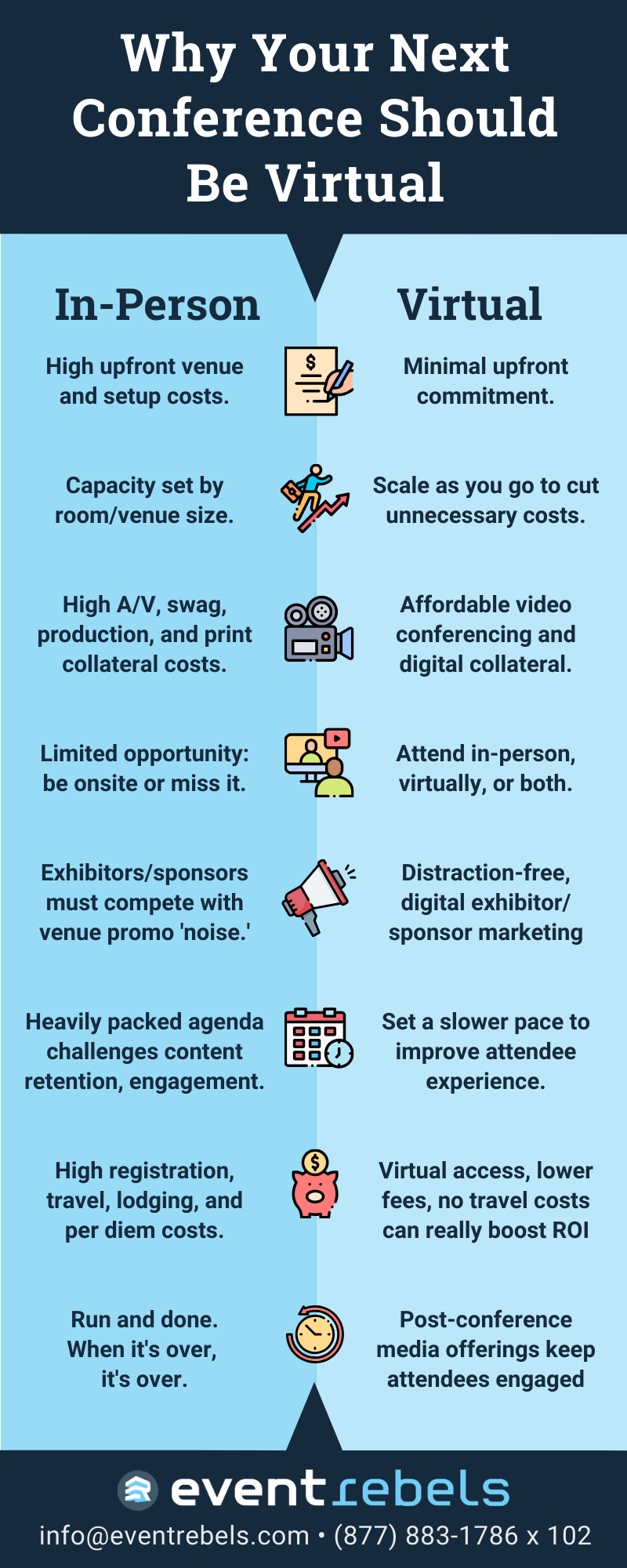 Why Your Next Conference should be a Virtual Conference Infographic